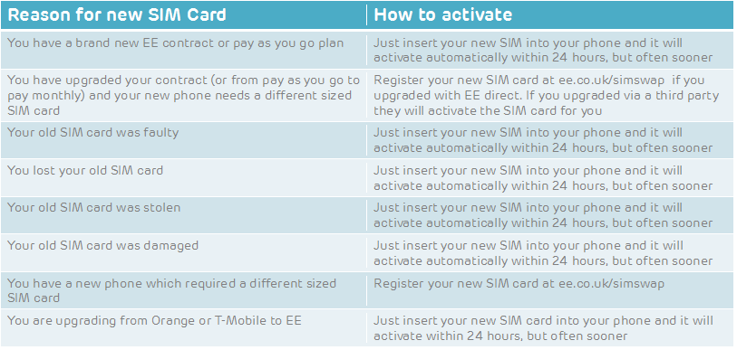 How to activate your new ee sim card the ee community if you need to activate your sim card online you will need an ee signal on your old sim so you can receive a text spiritdancerdesigns Image collections